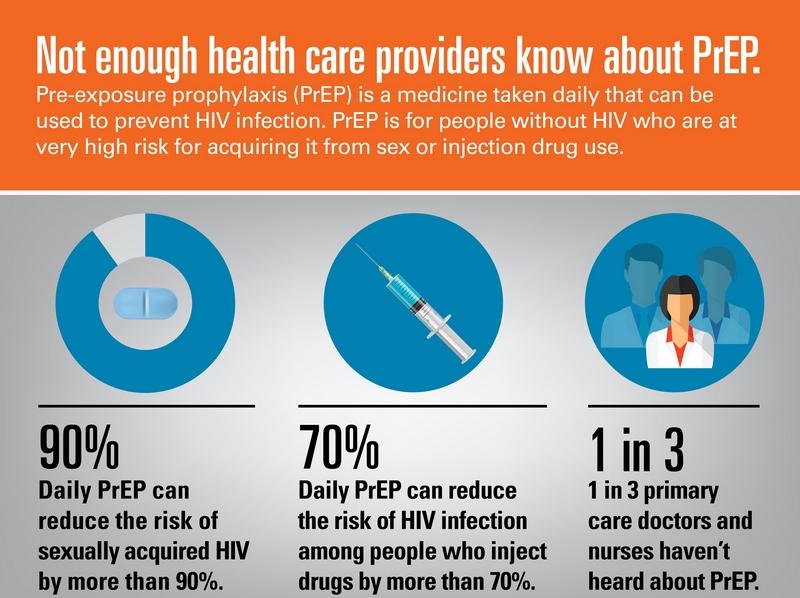 HIV Pre-Exposure Prophylaxis